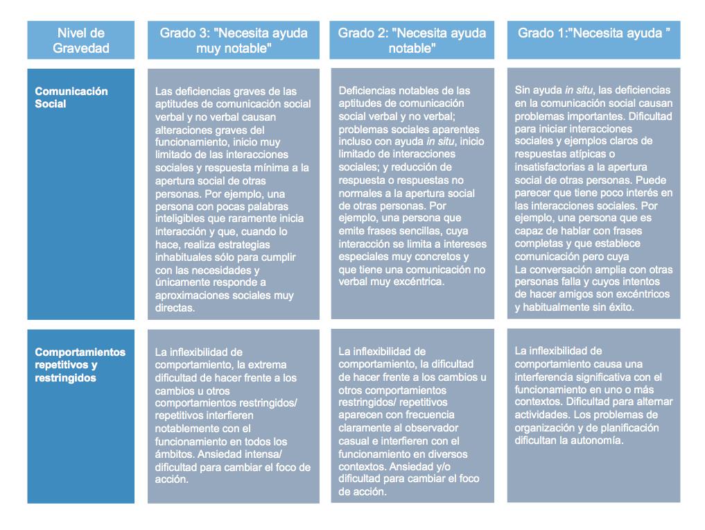 Criterios DSMV