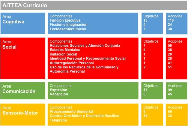 Estructura y Contenidos 1