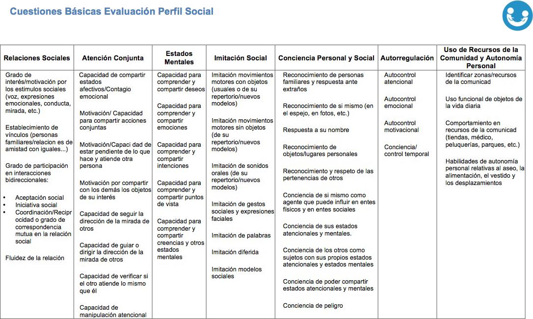 Imagen Cuestiones Basicas Evaluacion Perfil Social